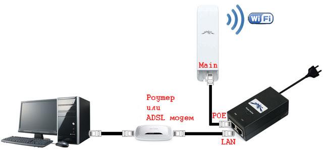 <br><span> <br><span>Инструкция как настроить NanoStation точкой доступа</span> <br></span> <br>