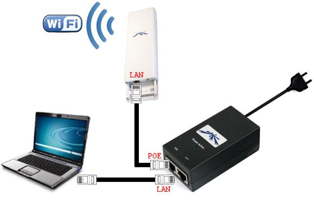 Схема подключения NanoStation к сети