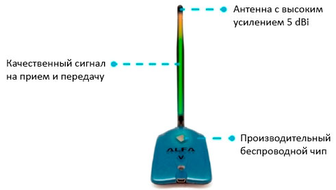 Достоинства Wi-Fi адаптера Alfa AWUS036NHV