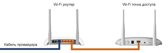 Подключение точки доступа к роутеру с помощью сетевого кабеля