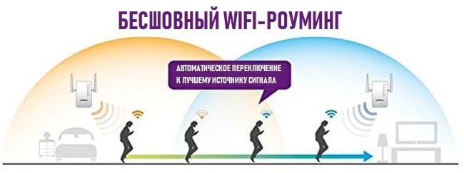 Как работает бесшовный Wi-Fi роуминг