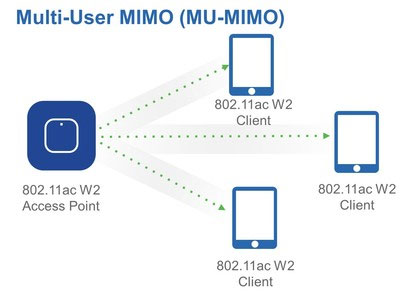 MU-MIMO (Multi-User Multi-Input Multi-Output)