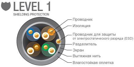 Ubiquiti FTP/5e спецификация