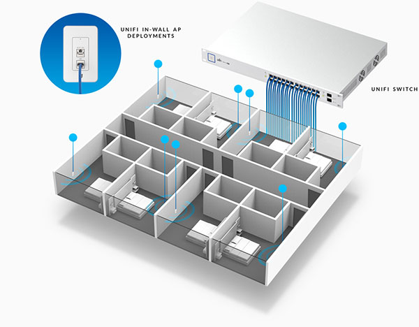 Использование Ubiquiti UniFi In-Wall