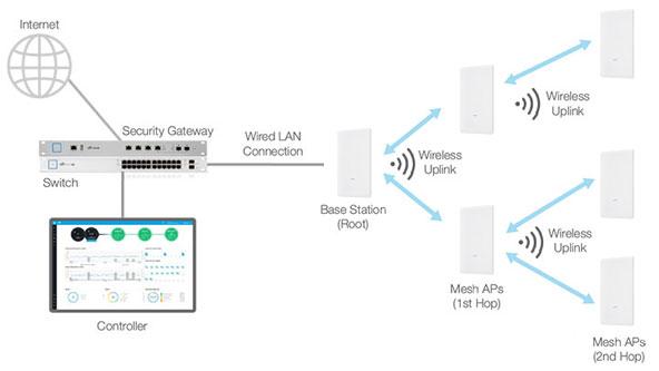 Использование Ubiquiti UniFi AC Mesh Pro в качестве Wi-Fi репитера