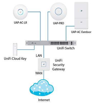 Пример использования Ubiquiti UniFi Cloud Key