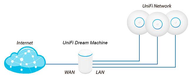 Пример сети с использованием Ubiquiti UniFi Dream Machine