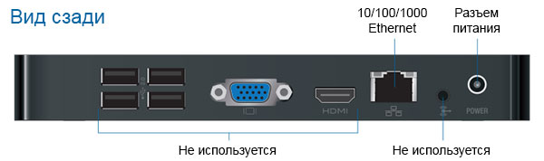 Задняя панель Ubiquiti UniFi NVR