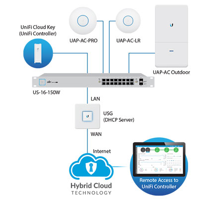 Пример сети с использованием Ubiquiti UniFi Security Gateway