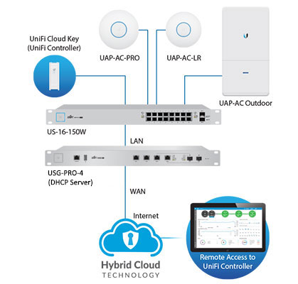 Пример сети с использованием Ubiquiti UniFi Security Gateway Pro