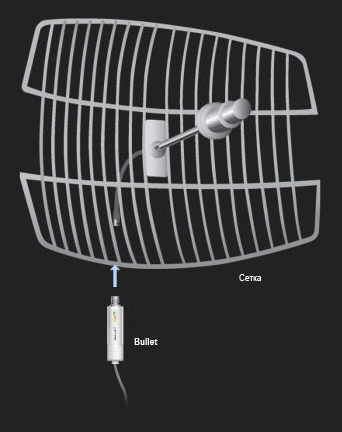 Сегментно параболическая антенна и Bullet 2