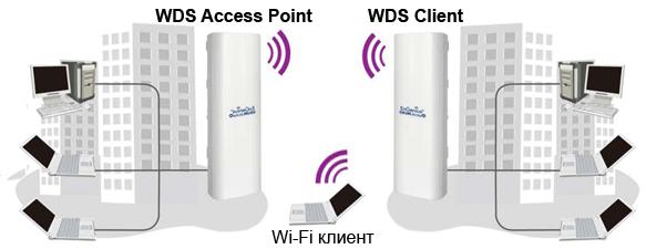 Назначение режима WDS Access Point - WDS Client