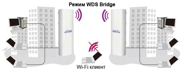 Назначение режима WDS Bridge