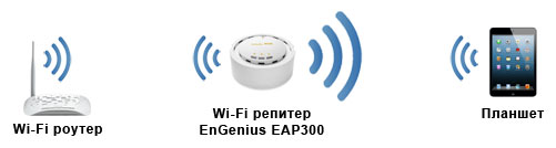 Принцип работы Wi-Fi репитера