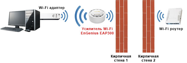 Усилитель Wi-Fi EnGenius EAP300