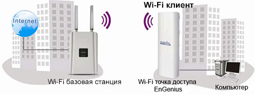 Wi-Fi клиент EnGenius ENH200
