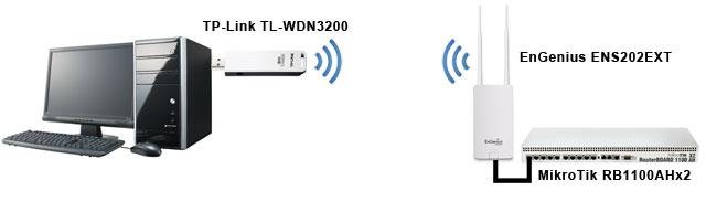 <br><span> <br><span>Обзор уличной Wi-Fi точки EnGenius ENS202EXT</span> <br></span> <br>