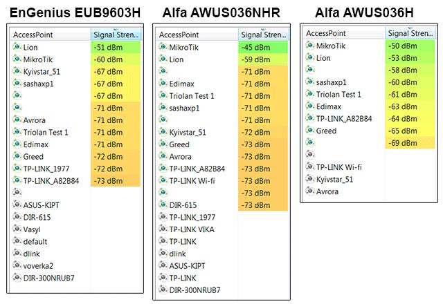 Сравнение уровней приема Wi-Fi сигналов