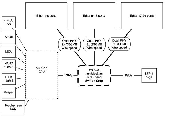 Блок-схема устройства MikroTik CRS125-24G-1S-RM