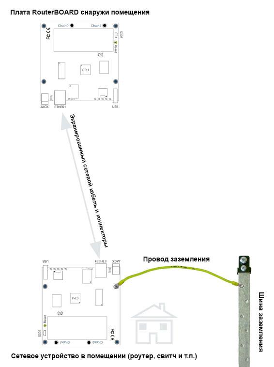 Вторая схема заземления RouterBOARD