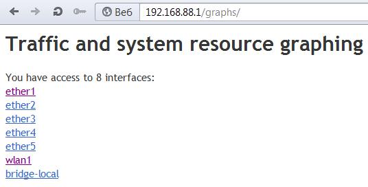 Список интерфейсов Graphing