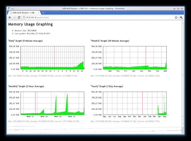 Graphing - oтображение статистики в RouterOS