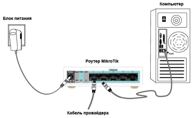Подключение роутера MikroTik Кабель интернет-провайдера подключаем в первый LAN порт роутера - это WAN порт.