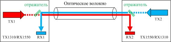 <br><span> <br><span>Подбор SFP модулей MikroTik</span> <br></span> <br>