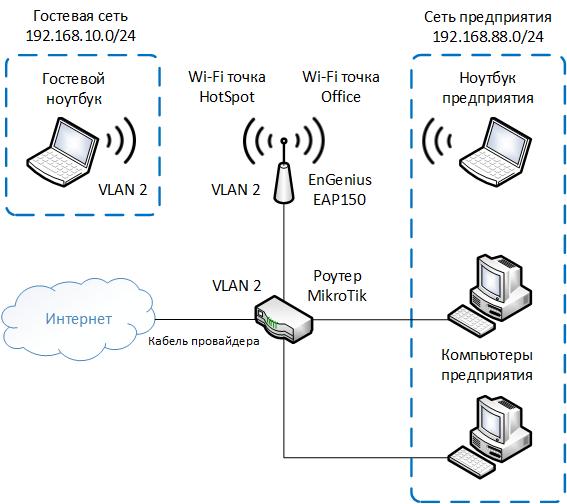 Схема разделения сети с