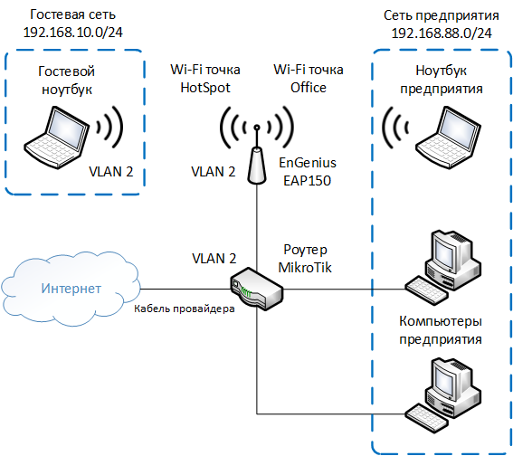 Внутренняя схема сети