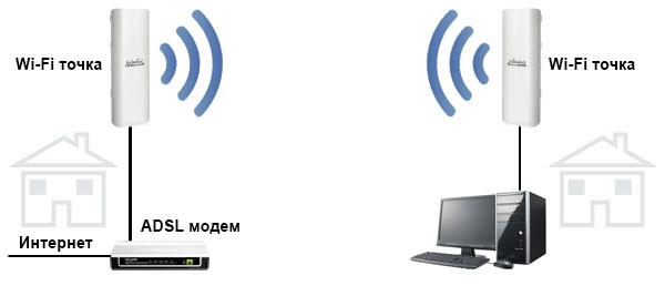 интернету по Wi-Fi ноутбук