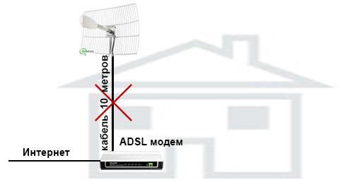 Вай фай антенна на большое расстояние