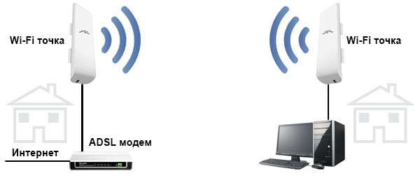 Схема передачи ADSL интернета Укртелеком ОГО по Wi-Fi.
