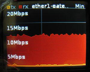 Статистика загрузки WAN порта на экране Mikrotik RB2011UAS-2HnD-IN