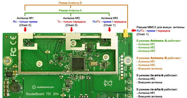 Принцим работы антенн MikroTik RB751