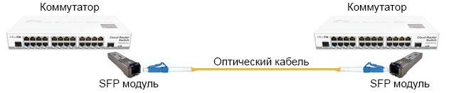 Схема подключения SFP модулей