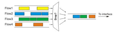 Схема работы RED алгоритма