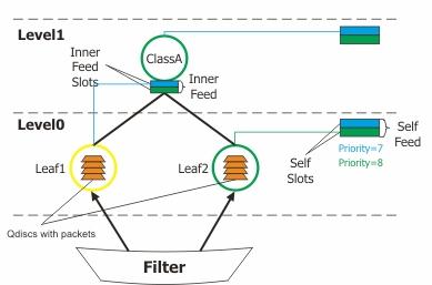 <br><span> <br><span>Основы шейпинга вMikroTik RouterOS</span> <br></span> <br>