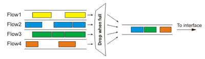 Схема работы FIFO алгоритма