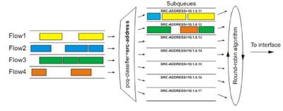 Схема работы PCQ алгоритма