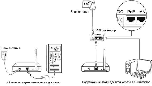 Схема подключения точки