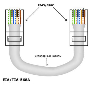 Прямой обжим витой пары по стандарту EIA/TIA-568A