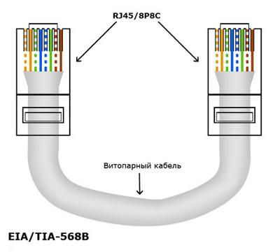 Прямой обжим витой пары по стандарту EIA/TIA-568B