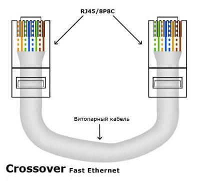 Перекрестный обжим витой пары для скорости 100 мегабит/с (Crossover Fast Ethernet)
