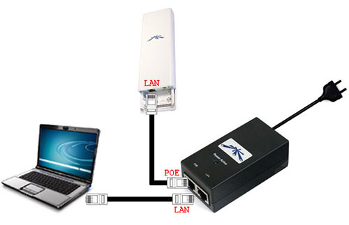 Схема подключения оборудования Ubiquiti