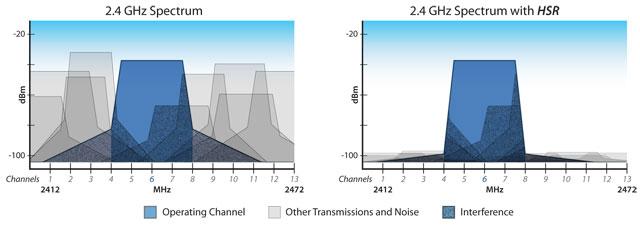 <br><span> <br><span>Тестирование технологии Ubiquiti Multi-Lane RF</span> <br></span> <br>