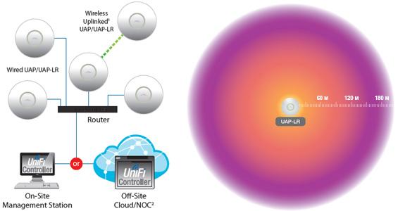UniFi - использование и зона покрытия