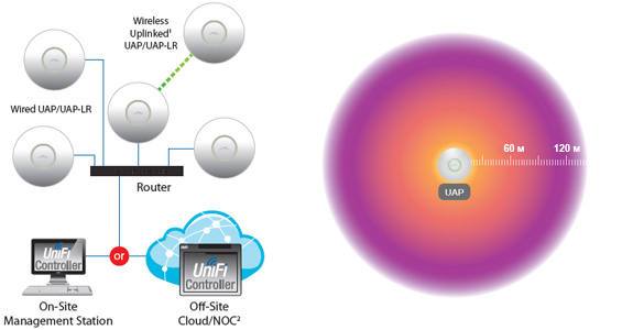 UniFi - подключение и покрытие
