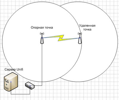 Подключение удаленной точки UniFi в роли репитера