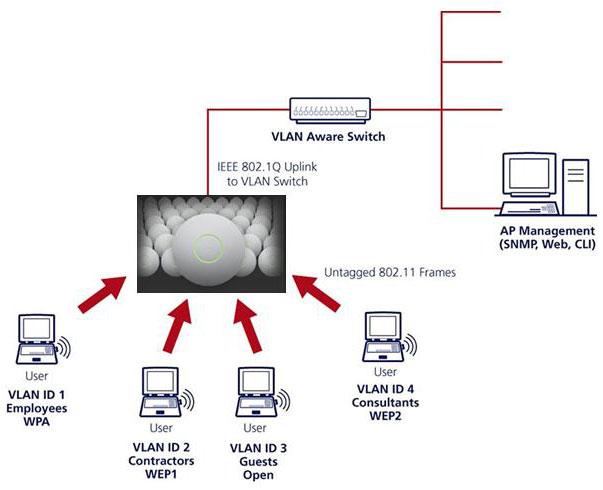 Схема построения Wi-Fi сети с использованием VLAN